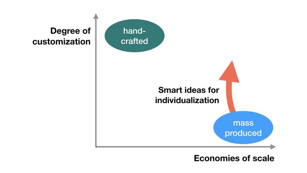 Matrix customization vs economies of scale